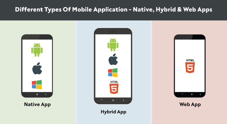 Arten von apps aus essen