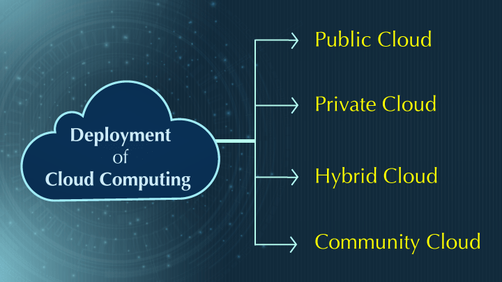 What is Cloud Computing? Cloud Computing Complete Guide